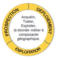 prospection-deploiement-exploitation